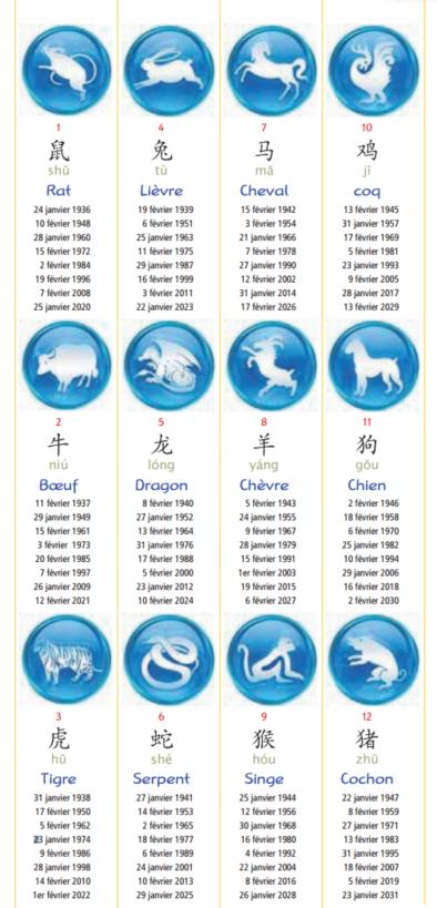 在中国的属相学中,有十二生肖,他们都是动物.
