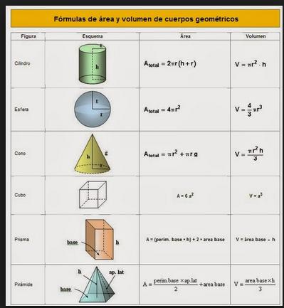 西班牙语学习 几何术语